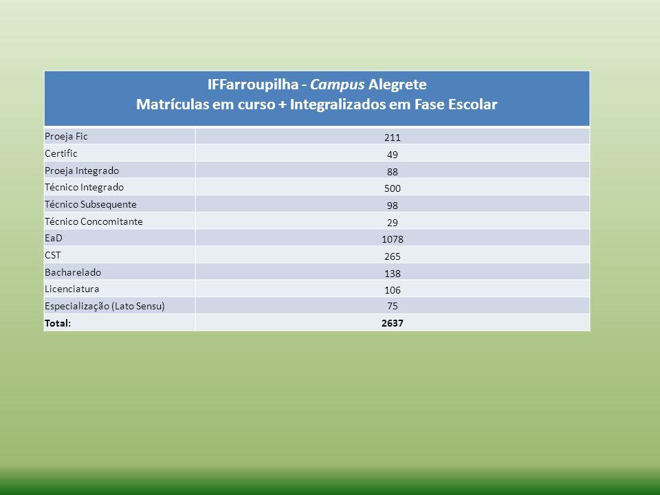 IFFarroupilha - Campus Alegrete Matrículas em curso + Integralizados em Fase Escolar Proeja Fic 211 Certific 49 Proeja Integrado 88 Técnico Integrado