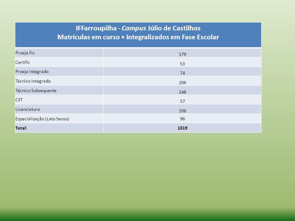 IFFarroupilha - Campus Júlio de Castilhos Matrículas em curso + Integralizados em Fase Escolar Proeja Fic 179 Certific 53 Proeja Integrado 74 Técnico