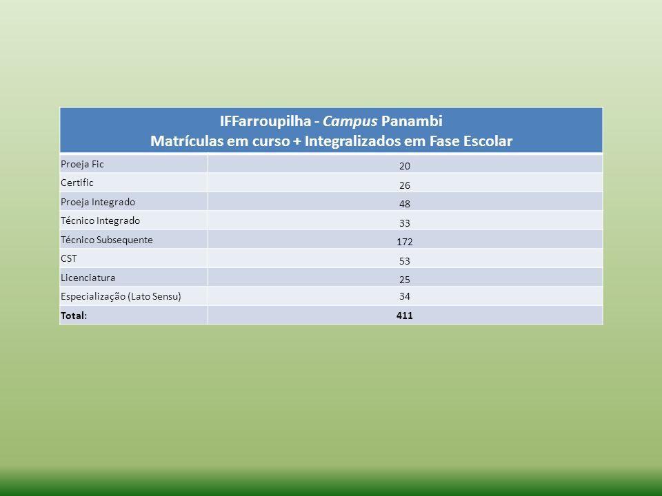 IFFarroupilha - Campus Panambi Matrículas em curso + Integralizados em Fase Escolar Proeja Fic 20 Certific 26 Proeja Integrado 48 Técnico Integrado 33