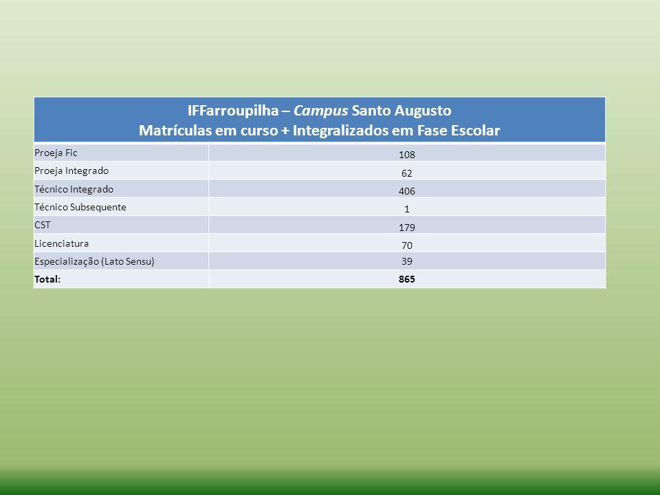 IFFarroupilha – Campus Santo Augusto Matrículas em curso + Integralizados em Fase Escolar Proeja Fic 108 Proeja Integrado 62 Técnico Integrado 406 Téc
