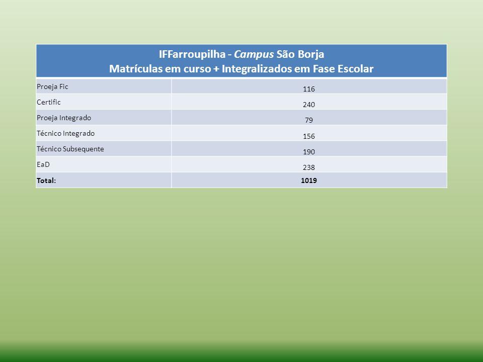 IFFarroupilha - Campus São Borja Matrículas em curso + Integralizados em Fase Escolar Proeja Fic 116 Certific 240 Proeja Integrado 79 Técnico Integrad