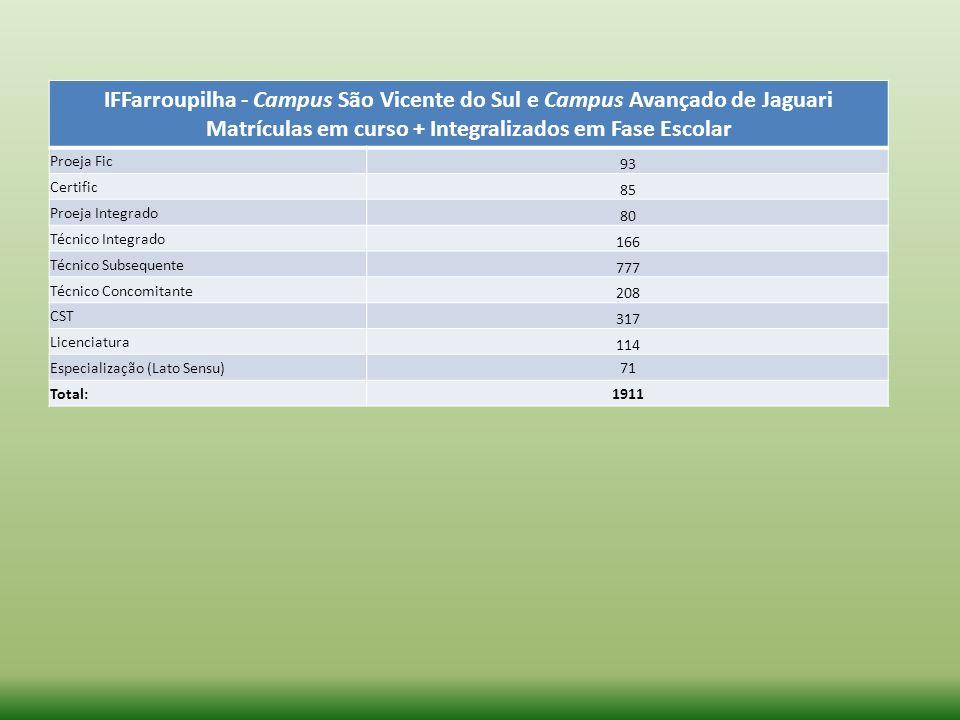 IFFarroupilha - Campus São Vicente do Sul e Campus Avançado de Jaguari Matrículas em curso + Integralizados em Fase Escolar Proeja Fic 93 Certific 85