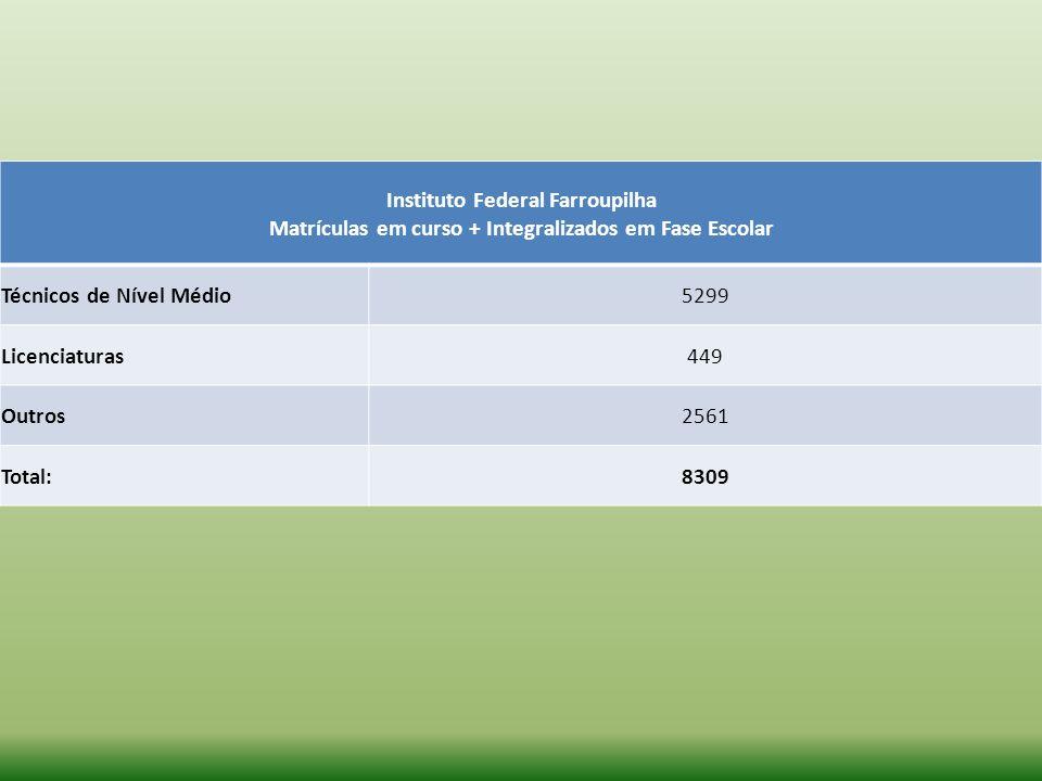 Instituto Federal Farroupilha Matrículas em curso + Integralizados em Fase Escolar Técnicos de Nível Médio5299 Licenciaturas449 Outros2561 Total:8309