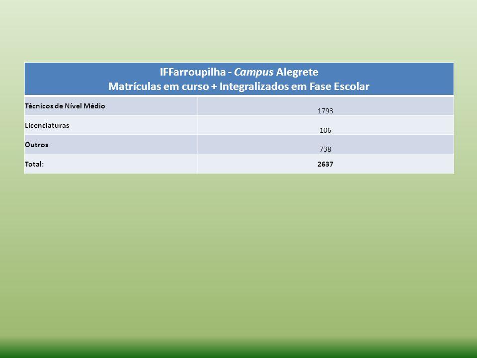 IFFarroupilha - Campus Alegrete Matrículas em curso + Integralizados em Fase Escolar Técnicos de Nível Médio 1793 Licenciaturas 106 Outros 738 Total:2