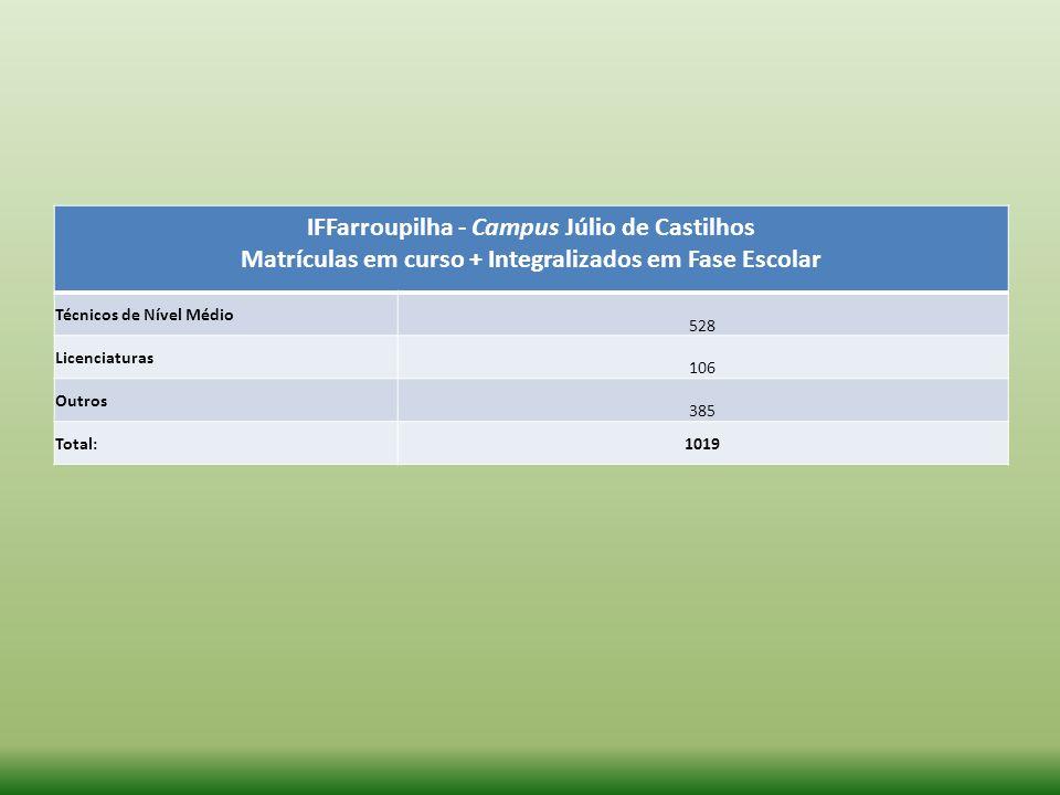 IFFarroupilha - Campus Júlio de Castilhos Matrículas em curso + Integralizados em Fase Escolar Técnicos de Nível Médio 528 Licenciaturas 106 Outros 38