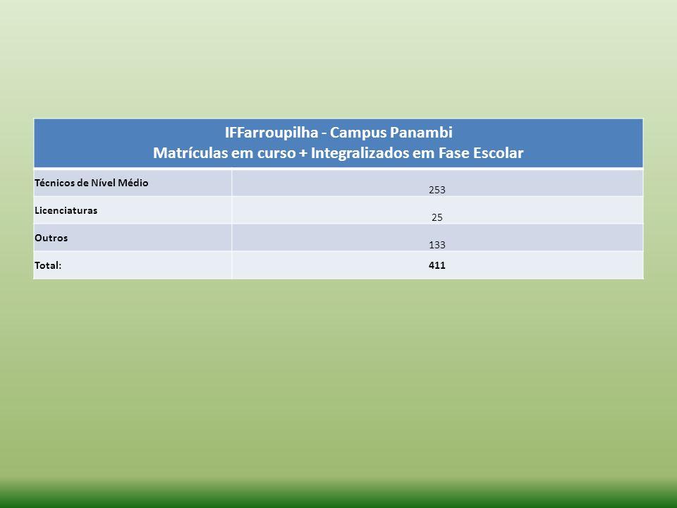 IFFarroupilha - Campus Panambi Matrículas em curso + Integralizados em Fase Escolar Técnicos de Nível Médio 253 Licenciaturas 25 Outros 133 Total:411
