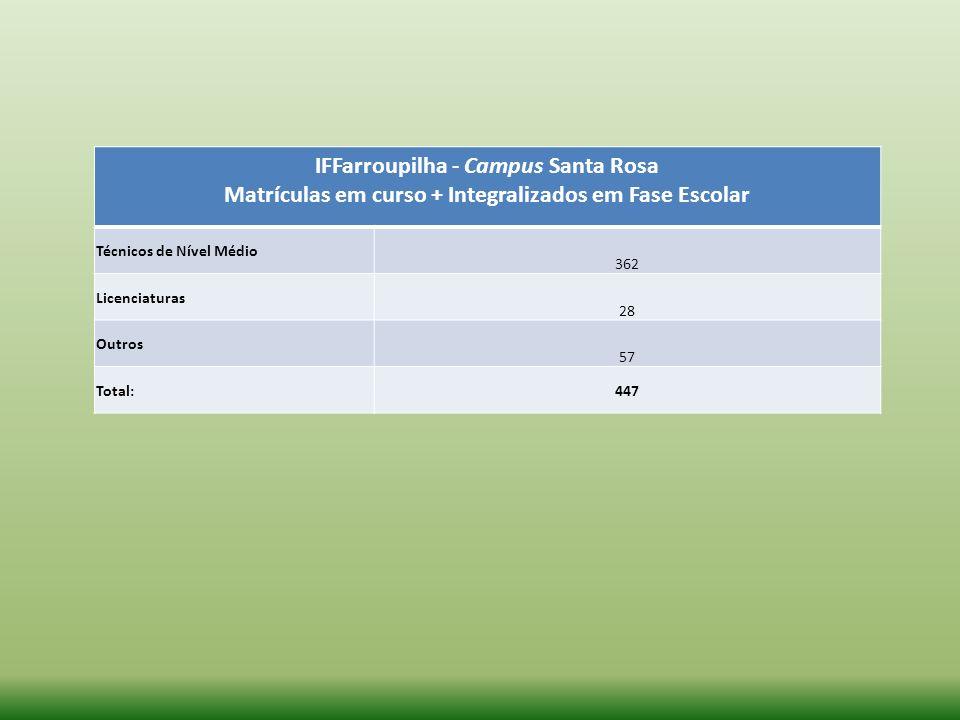 IFFarroupilha - Campus Santa Rosa Matrículas em curso + Integralizados em Fase Escolar Técnicos de Nível Médio 362 Licenciaturas 28 Outros 57 Total:44
