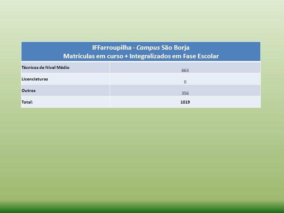 IFFarroupilha - Campus São Borja Matrículas em curso + Integralizados em Fase Escolar Técnicos de Nível Médio 663 Licenciaturas 0 Outros 356 Total:101