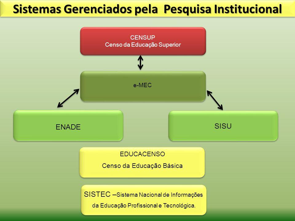 Sistemas Gerenciados pela Pesquisa Institucional e-MEC ENADE EDUCACENSO Censo da Educação Básica SISTEC – Sistema Nacional de Informações da Educação
