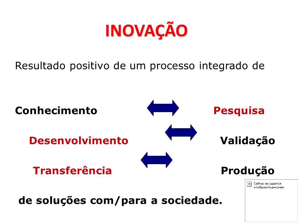 Resultado positivo de um processo integrado de Conhecimento Pesquisa DesenvolvimentoValidação TransferênciaProdução de soluções com/para a sociedade.