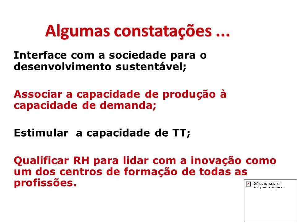 Interface com a sociedade para o desenvolvimento sustentável; Associar a capacidade de produção à capacidade de demanda; Estimular a capacidade de TT;