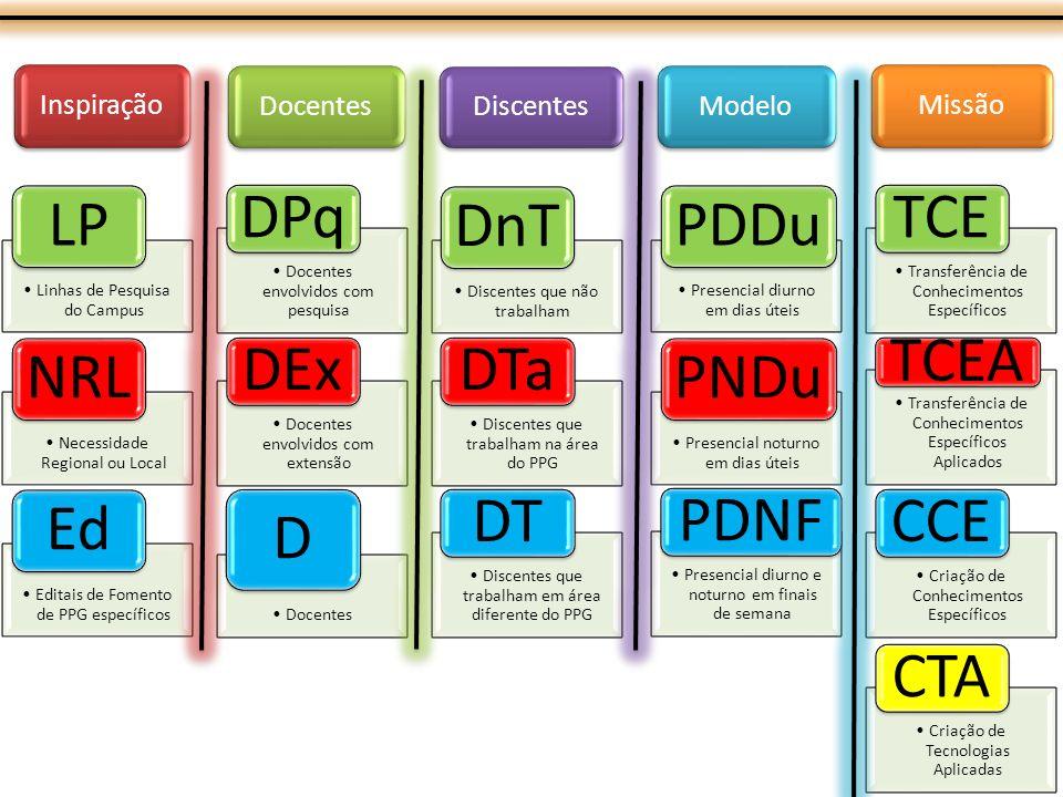 Linhas de Pesquisa do Campus LP Docentes envolvidos com pesquisa DPq Discentes que não trabalham DnT Presencial diurno em dias úteis PDDu Transferência de Conhecimentos Específicos TCE Necessidade Regional ou Local NRL Docentes envolvidos com extensão DEx Discentes que trabalham na área do PPG DTa Presencial noturno em dias úteis PNDu Transferência de Conhecimentos Específicos Aplicados TCEA Editais de Fomento de PPG específicos Ed Docentes D Discentes que trabalham em área diferente do PPG DT Presencial diurno e noturno em finais de semana PDNF Criação de Conhecimentos Específicos CCE Criação de Tecnologias Aplicadas CTA Inspiração Docentes Discentes Modelo Missão