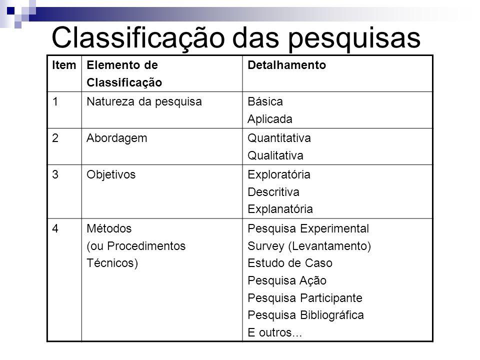 Classificação das pesquisas ItemElemento de Classificação Detalhamento 1Natureza da pesquisaBásica Aplicada 2AbordagemQuantitativa Qualitativa 3Objeti