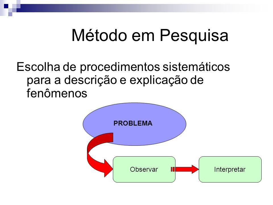 Método em Pesquisa Escolha de procedimentos sistemáticos para a descrição e explicação de fenômenos PROBLEMA ObservarInterpretar