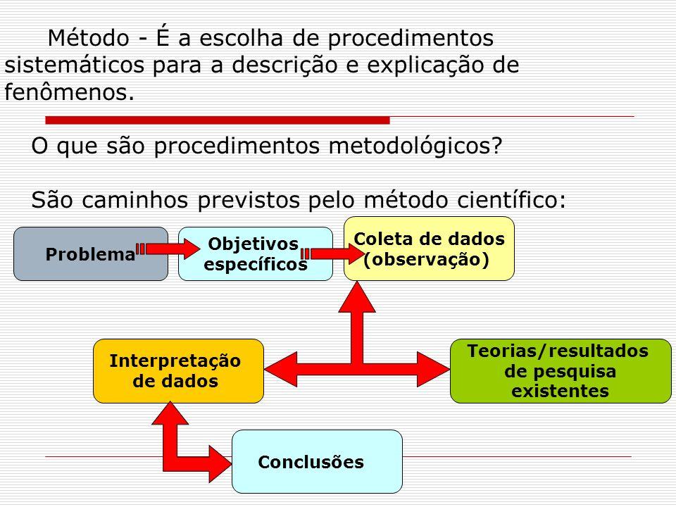 Método - É a escolha de procedimentos sistemáticos para a descrição e explicação de fenômenos. O que são procedimentos metodológicos? São caminhos pre