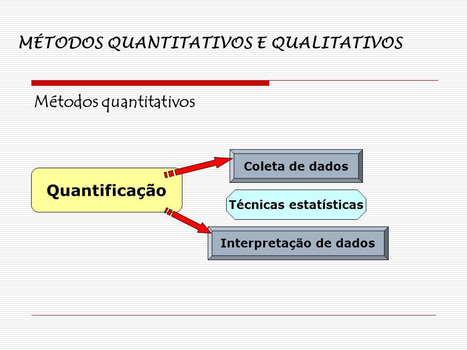 MÉTODOS QUANTITATIVOS E QUALITATIVOS Métodos quantitativos Quantificação Coleta de dados Interpretação de dados Técnicas estatísticas