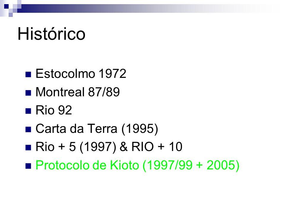 Histórico Estocolmo 1972 Montreal 87/89 Rio 92 Carta da Terra (1995) Rio + 5 (1997) & RIO + 10 Protocolo de Kioto (1997/99 + 2005)