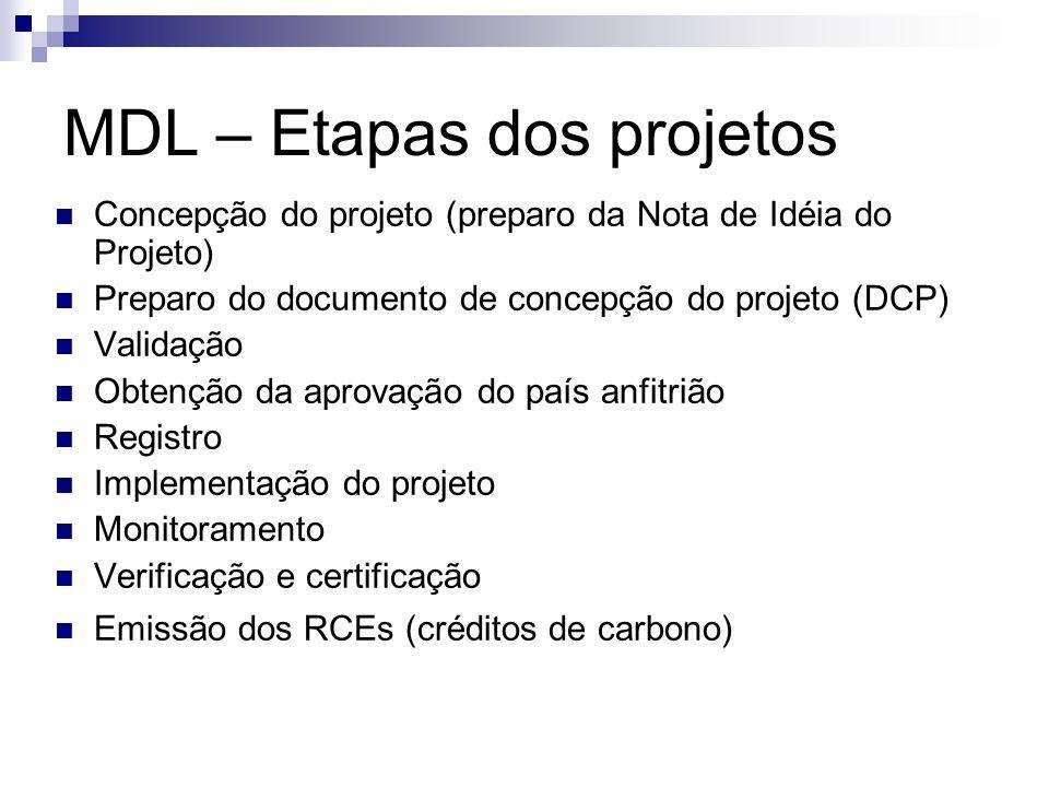 MDL – Etapas dos projetos Concepção do projeto (preparo da Nota de Idéia do Projeto) Preparo do documento de concepção do projeto (DCP) Validação Obte