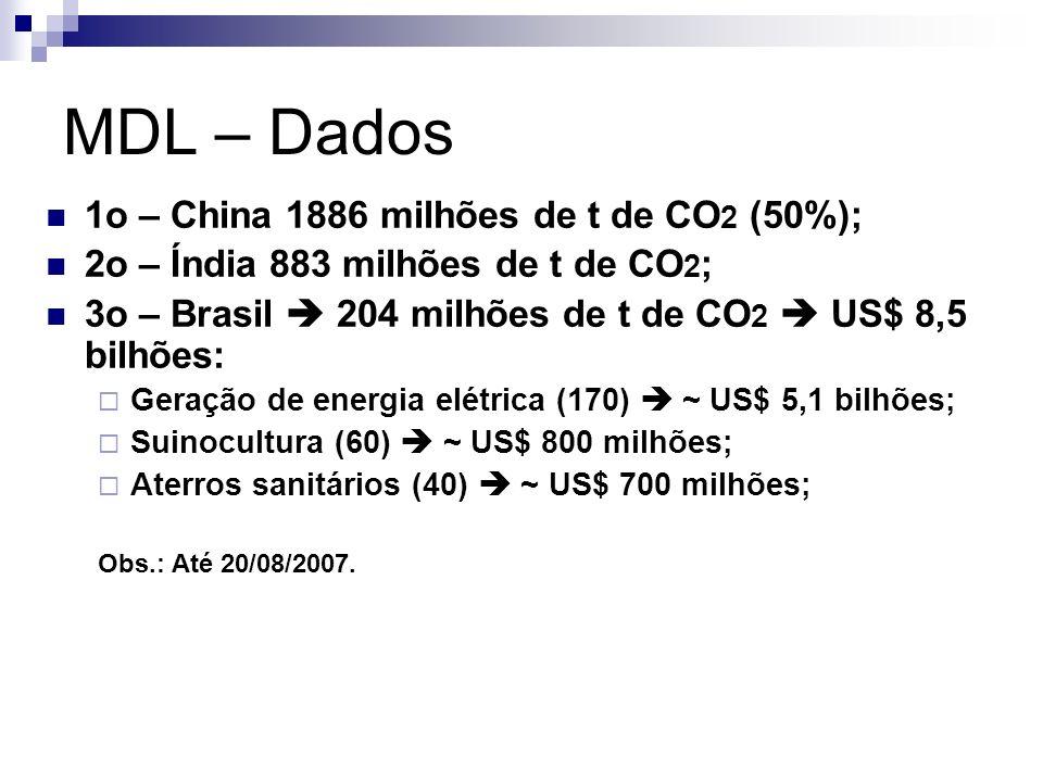 MDL – Dados 1o – China 1886 milhões de t de CO 2 (50%); 2o – Índia 883 milhões de t de CO 2 ; 3o – Brasil 204 milhões de t de CO 2 US$ 8,5 bilhões: Ge
