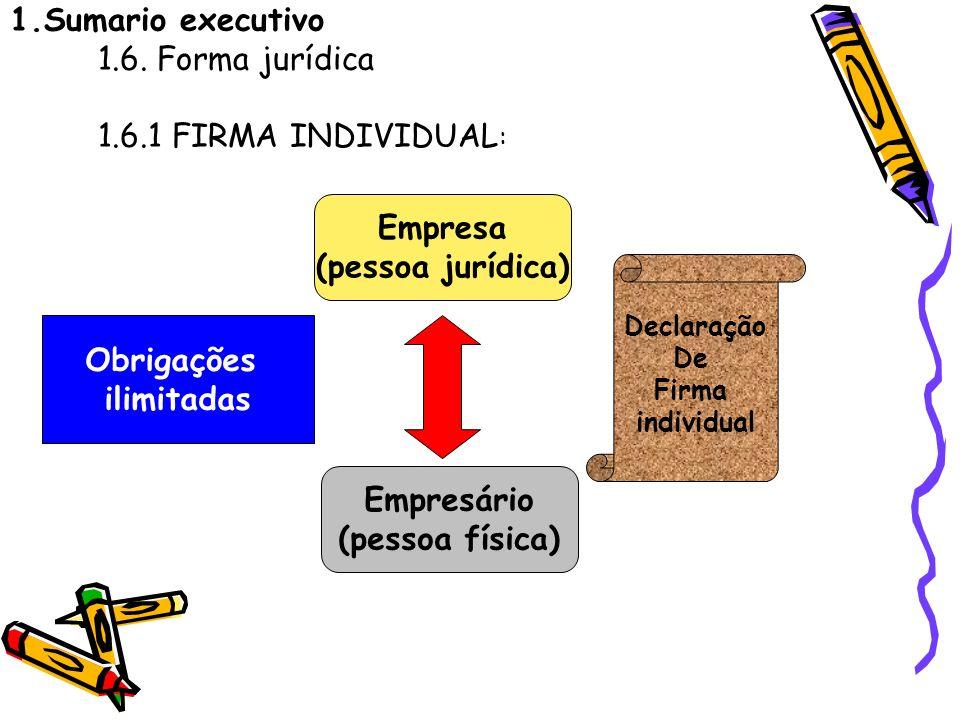 1.Sumario executivo 1.6. Forma jurídica 1.6.1 FIRMA INDIVIDUAL : Empresa (pessoa jurídica) Empresário (pessoa física) Declaração De Firma individual O
