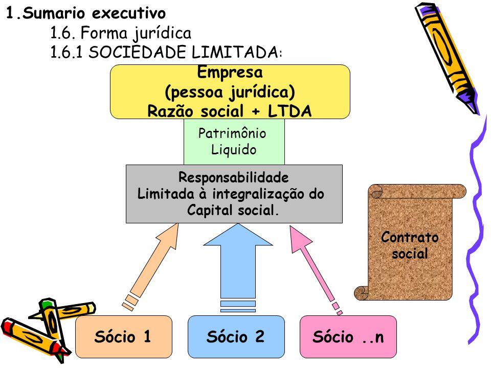 1.Sumario executivo 1.6. Forma jurídica 1.6.1 SOCIEDADE LIMITADA : Empresa (pessoa jurídica) Razão social + LTDA Sócio 1Sócio 2Sócio..n Patrimônio Liq