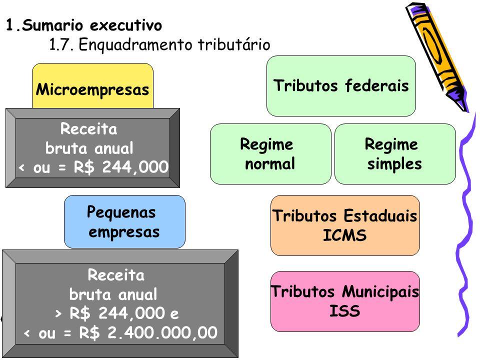 1.Sumario executivo 1.7. Enquadramento tributário Microempresas Receita bruta anual < ou = R$ 244,000 Pequenas empresas Receita bruta anual > R$ 244,0