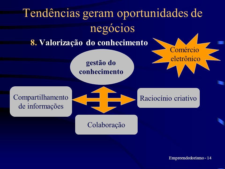 Empreendedorismo - 14 Tendências geram oportunidades de negócios 8. Valorização do conhecimento gestão do conhecimento Compartilhamento de informações