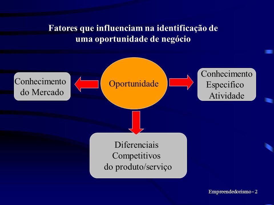 Empreendedorismo - 2 Oportunidade Conhecimento Especifico Atividade Conhecimento do Mercado Diferenciais Competitivos do produto/serviço Fatores que i