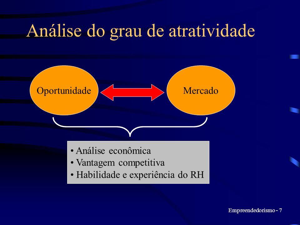Empreendedorismo - 7 Análise do grau de atratividade OportunidadeMercado Análise econômica Vantagem competitiva Habilidade e experiência do RH