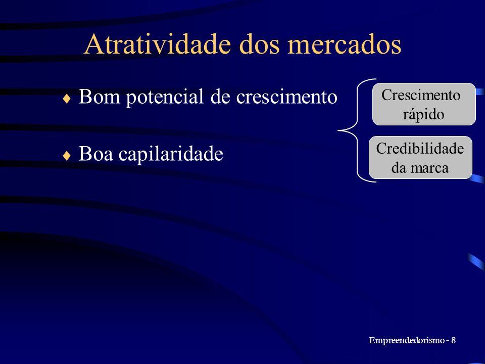 Empreendedorismo - 8 Atratividade dos mercados Bom potencial de crescimento Boa capilaridade Crescimento rápido Credibilidade da marca