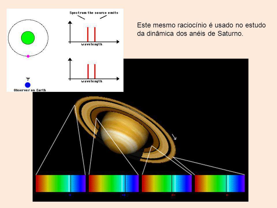 Este mesmo raciocínio é usado no estudo da dinâmica dos anéis de Saturno.