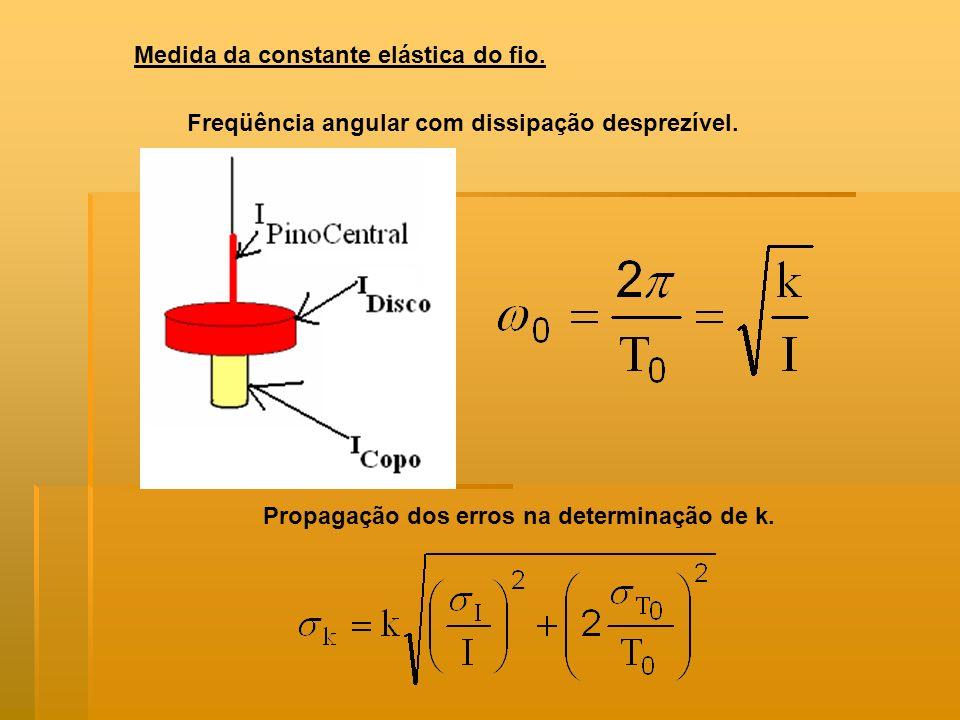 Medida da constante elástica do fio. Freqüência angular com dissipação desprezível. Propagação dos erros na determinação de k.