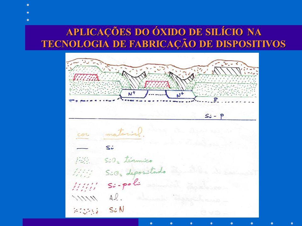 CINÉTICA DE CRESCIMENTO (MODELO DEAL-GROVE) TAXA LINEAR B/A