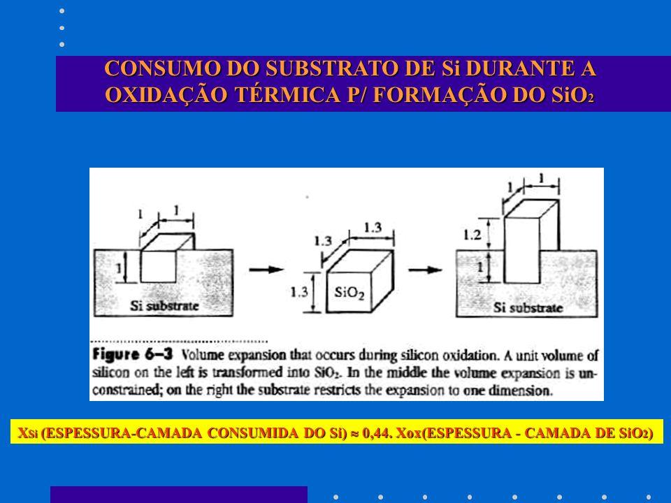 CINÉTICA DE CRESCIMENTO (MODELO DEAL-GROVE) ORIENTAÇÃO