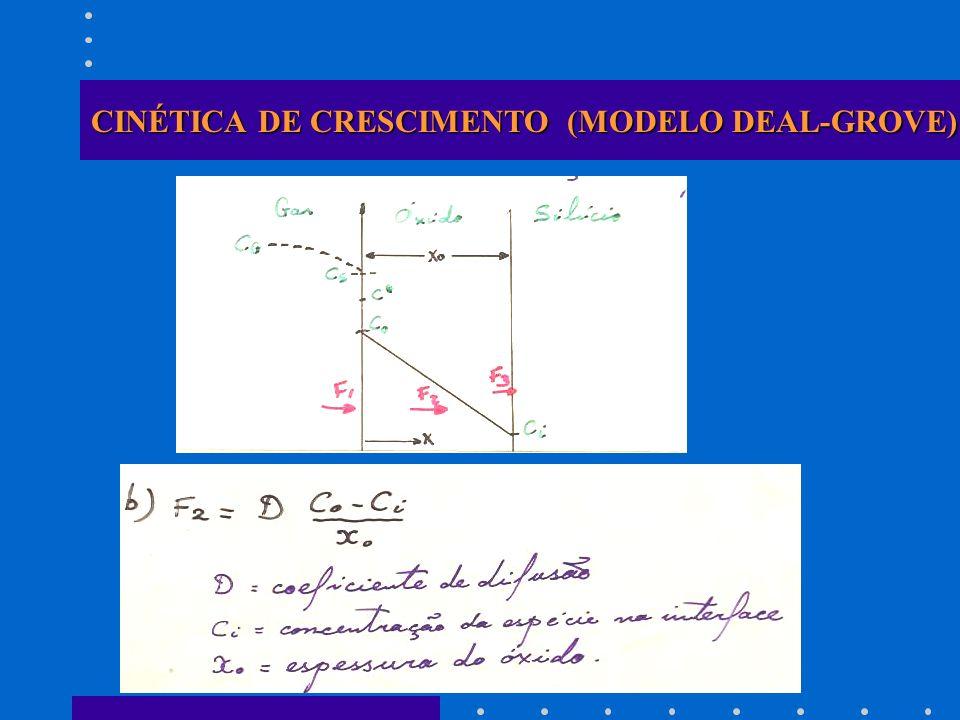 CINÉTICA DE CRESCIMENTO (MODELO DEAL-GROVE) LÂMINAS DE Si DOPADAS COM BORO