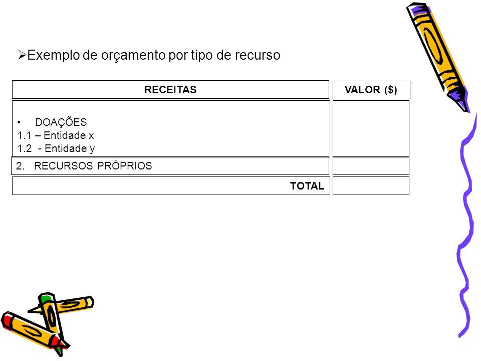 Exemplo de orçamento por tipo de recurso RECEITAS DOAÇÕES 1.1 – Entidade x 1.2 - Entidade y VALOR ($) 2. RECURSOS PRÓPRIOS TOTAL