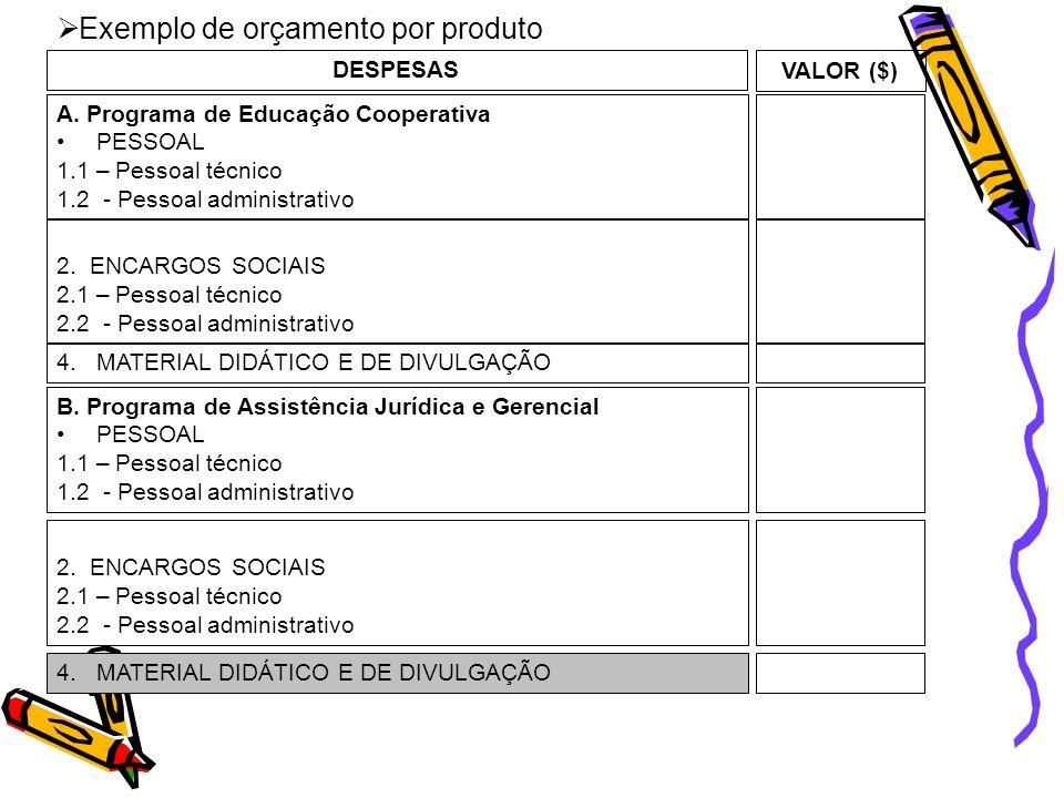 Exemplo de orçamento por produto DESPESAS A. Programa de Educação Cooperativa PESSOAL 1.1 – Pessoal técnico 1.2 - Pessoal administrativo VALOR ($) 2.