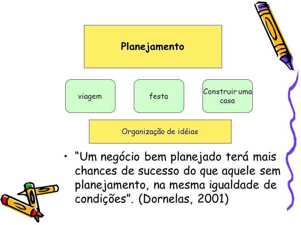 Um negócio bem planejado terá mais chances de sucesso do que aquele sem planejamento, na mesma igualdade de condições. (Dornelas, 2001) Planejamento v