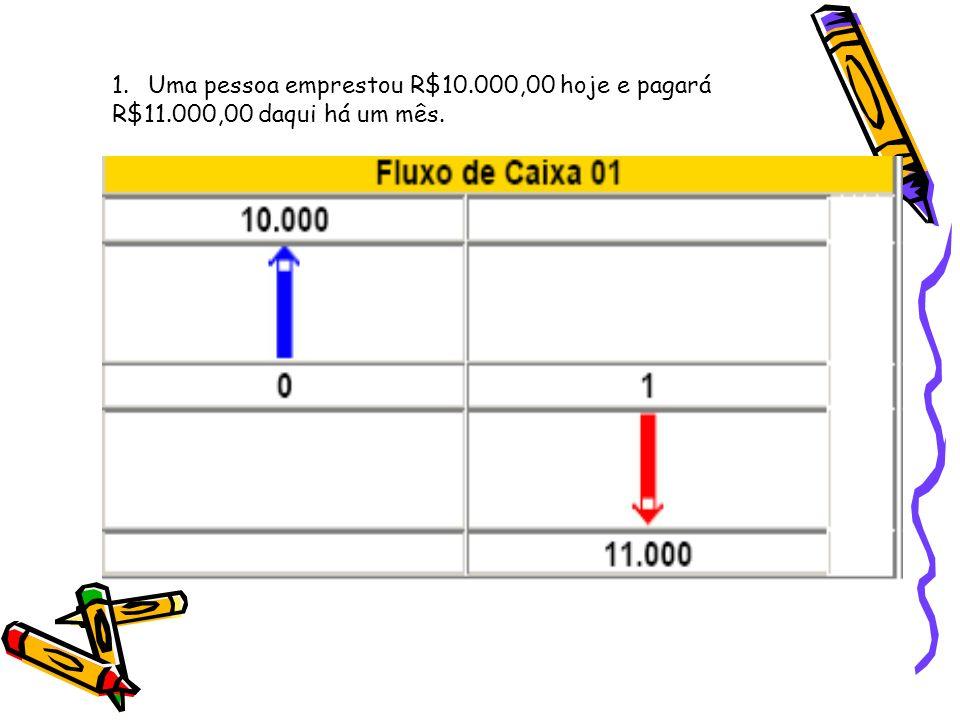 1.Uma pessoa emprestou R$10.000,00 hoje e pagará R$11.000,00 daqui há um mês.