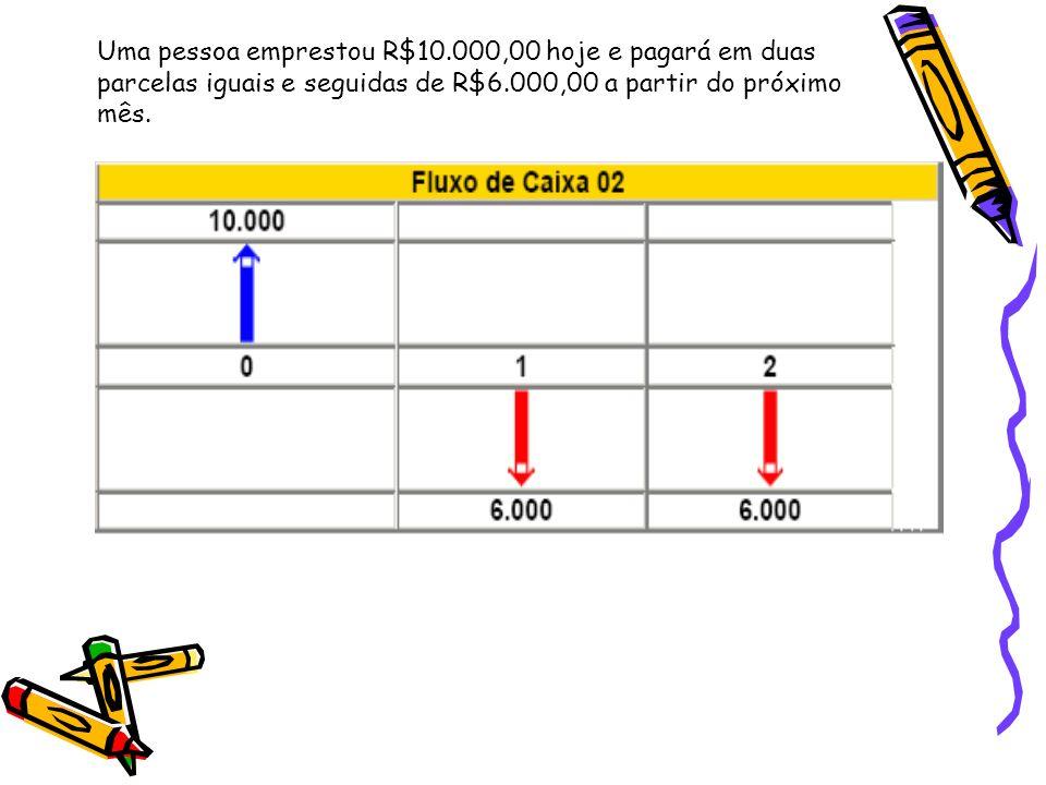Uma pessoa emprestou R$10.000,00 hoje e pagará em duas parcelas iguais e seguidas de R$6.000,00 a partir do próximo mês.