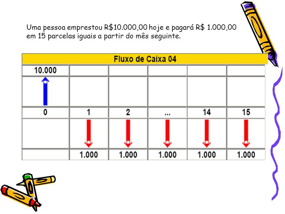 Uma pessoa emprestou R$10.000,00 hoje e pagará R$ 1.000,00 em 15 parcelas iguais a partir do mês seguinte.
