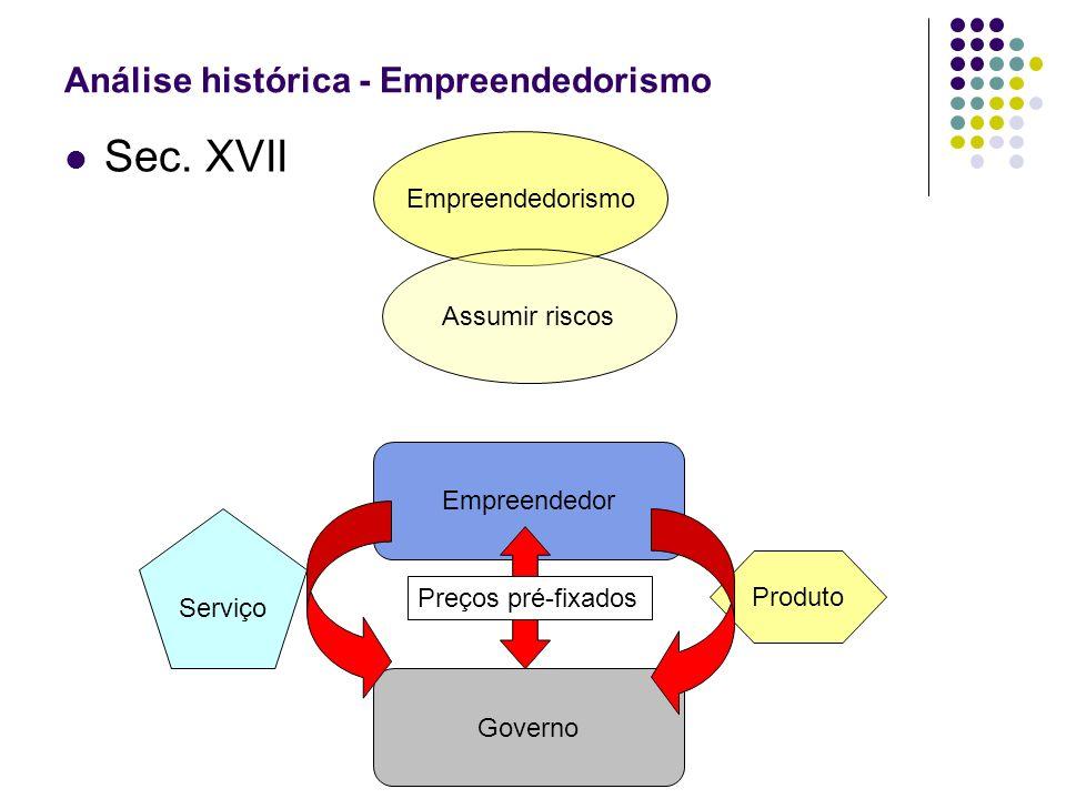 Sec. XVII Análise histórica - Empreendedorismo Empreendedorismo Assumir riscos Empreendedor Governo Produto Serviço Preços pré-fixados