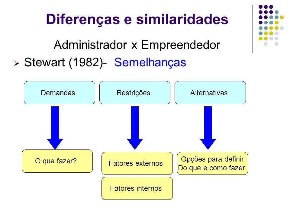 Administrador x Empreendedor Stewart (1982)- Semelhanças Diferenças e similaridades DemandasRestriçõesAlternativas O que fazer? Fatores externos Fator