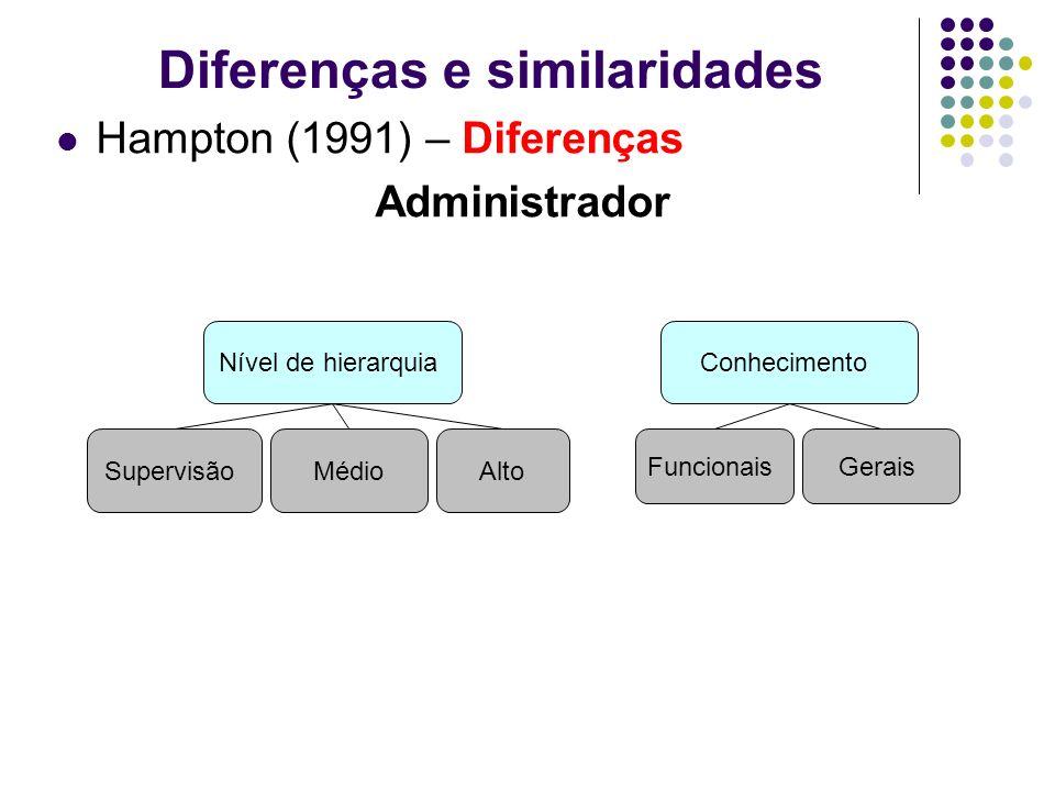 Hampton (1991) – Diferenças Administrador Diferenças e similaridades Nível de hierarquiaConhecimento SupervisãoMédio Funcionais Alto Gerais