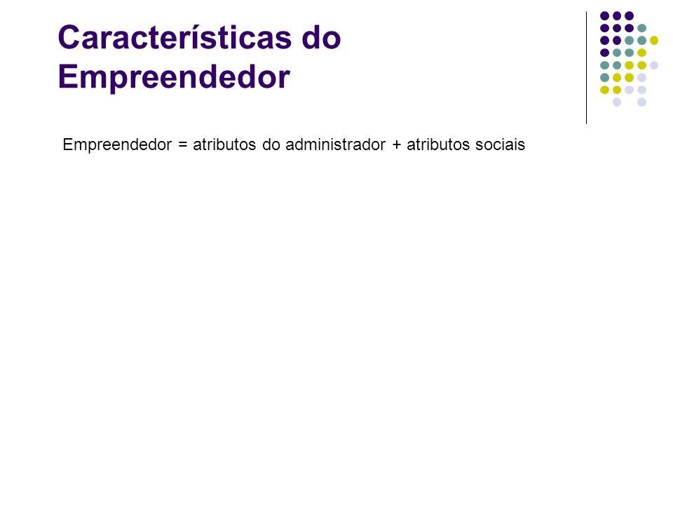 Características do Empreendedor Empreendedor = atributos do administrador + atributos sociais