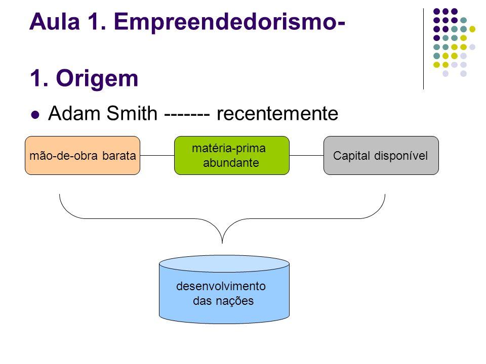 Aula 1. Empreendedorismo- 1. Origem Adam Smith ------- recentemente mão-de-obra barata matéria-prima abundante Capital disponível desenvolvimento das