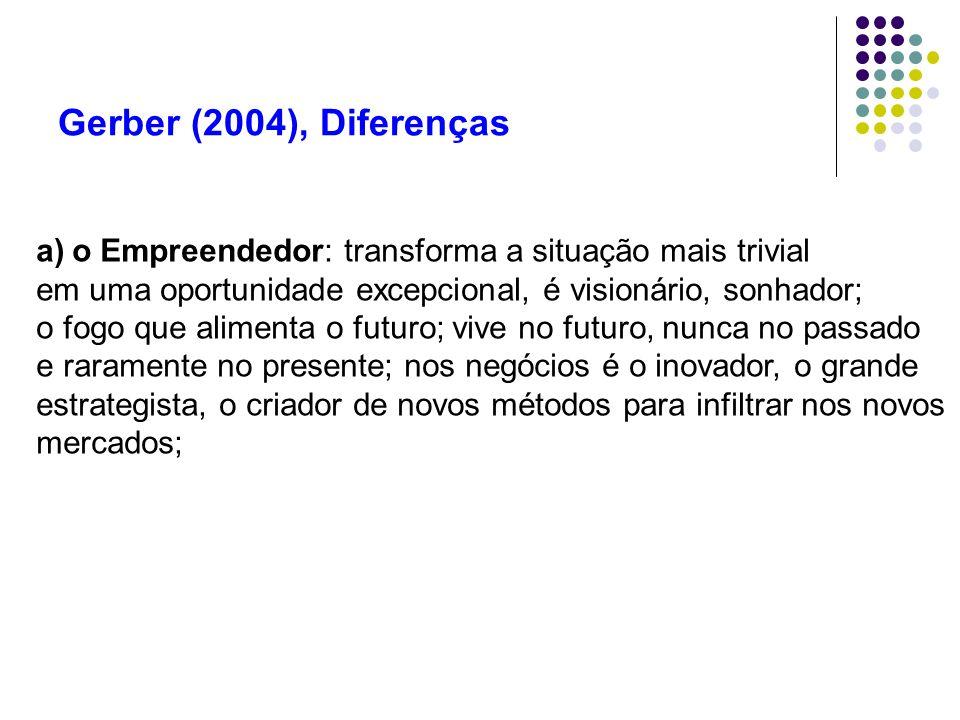 Gerber (2004), Diferenças a)o Empreendedor: transforma a situação mais trivial em uma oportunidade excepcional, é visionário, sonhador; o fogo que ali