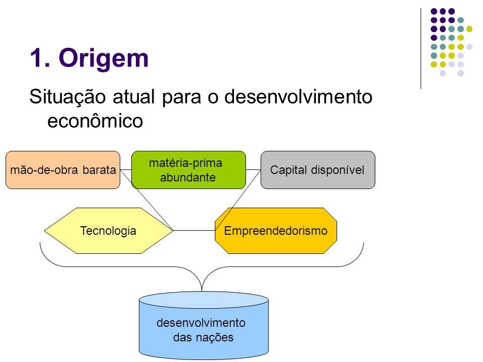 1. Origem Situação atual para o desenvolvimento econômico mão-de-obra barata matéria-prima abundante Capital disponível TecnologiaEmpreendedorismo des