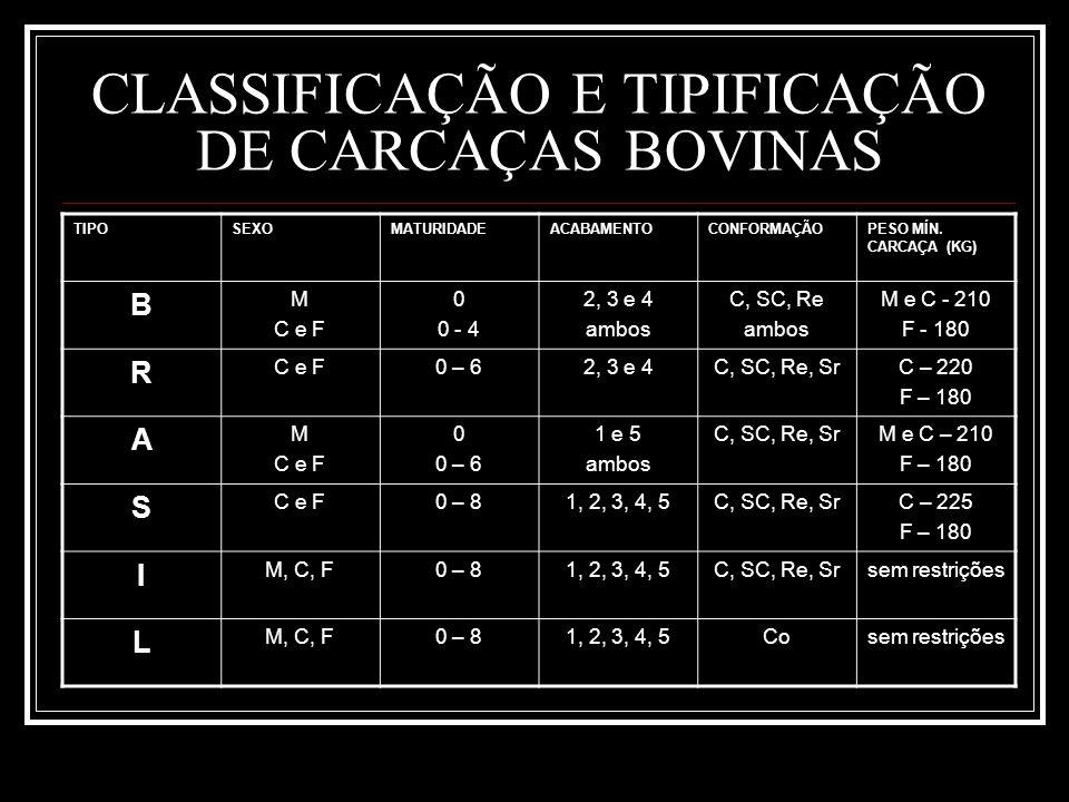 CLASSIFICAÇÃO E TIPIFICAÇÃO DE CARCAÇAS BOVINAS TIPOSEXOMATURIDADEACABAMENTOCONFORMAÇÃOPESO MÍN. CARCAÇA (KG) B M C e F 0 0 - 4 2, 3 e 4 ambos C, SC,