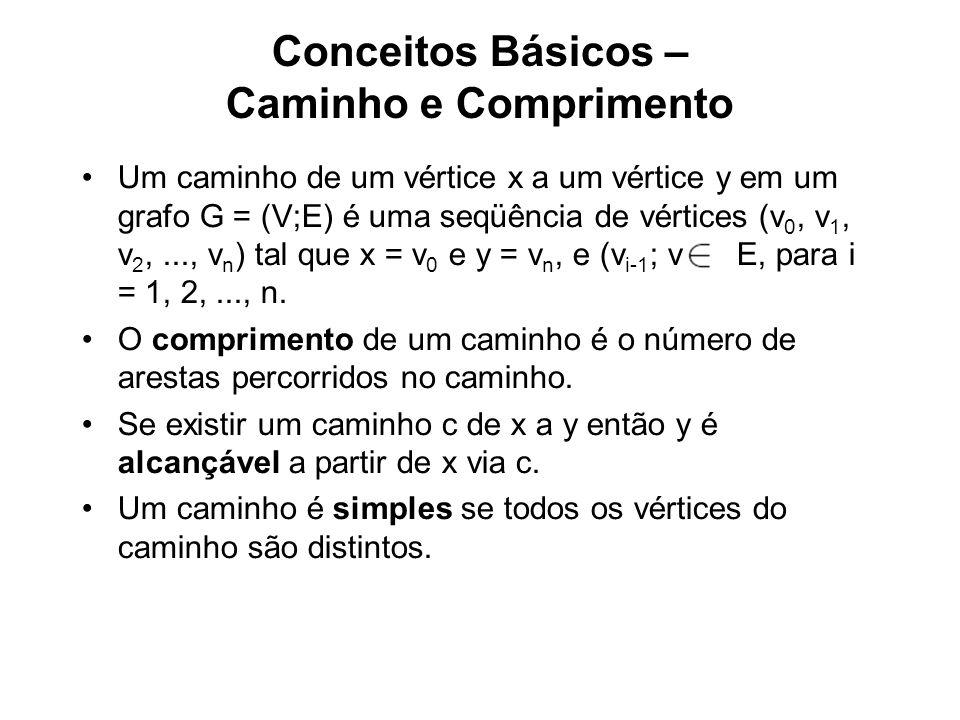 Conceitos Básicos – Caminho e Comprimento Um caminho de um vértice x a um vértice y em um grafo G = (V;E) é uma seqüência de vértices (v 0, v 1, v 2,..., v n ) tal que x = v 0 e y = v n, e (v i-1 ; v i ) ( E, para i = 1, 2,..., n.